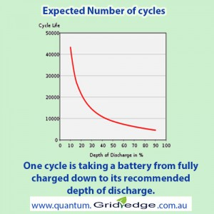 Battery_Cycle_Life_vs_Depth_of_Discharge2