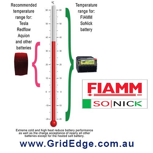 Temperature-FIAMM