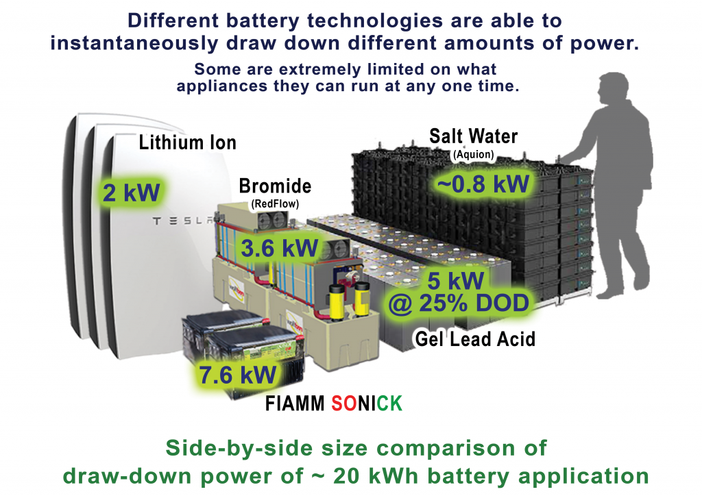 Molten Salt Battery : Gridedge storage news storing energy for a sustainable